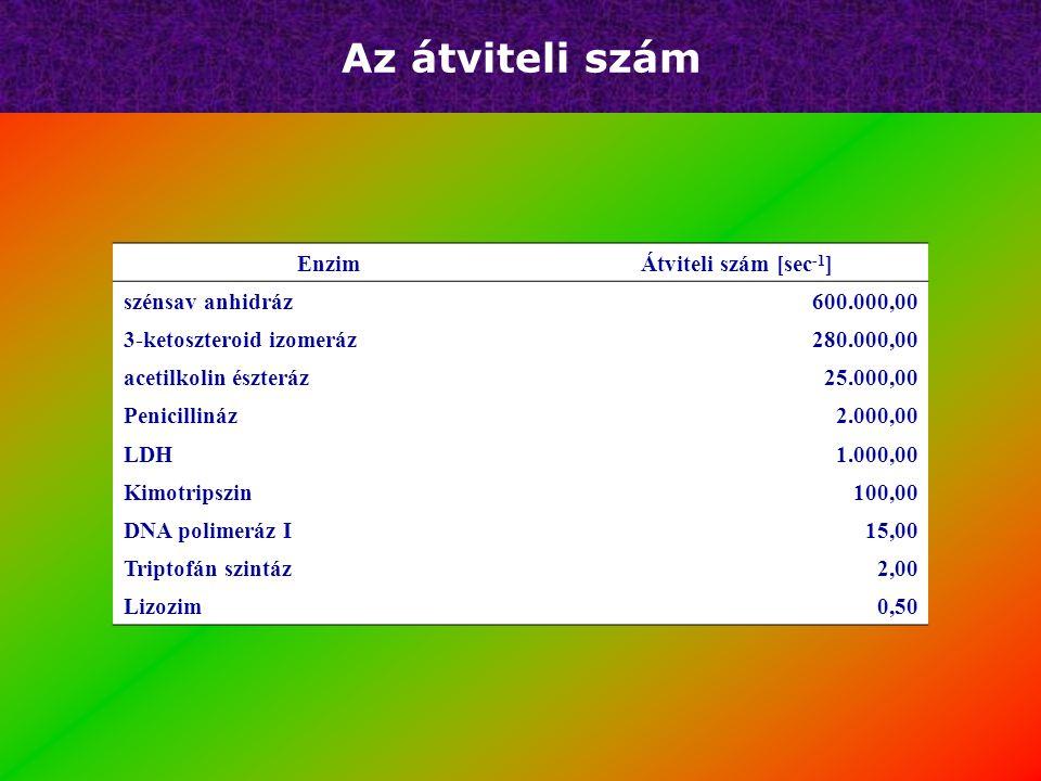 Az átviteli szám Enzim Átviteli szám [sec-1] szénsav anhidráz